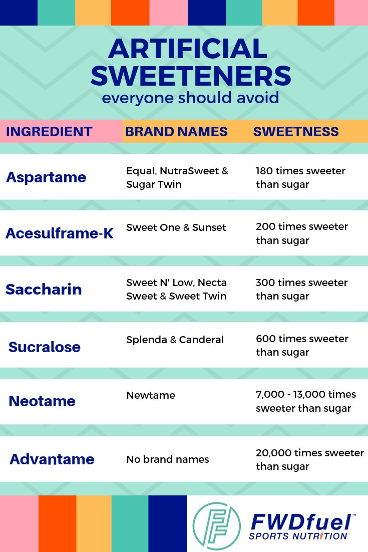 List of different types of artificial sweeteners, their common brand names, and the amount of sweetness they consist of when compared to sugar.