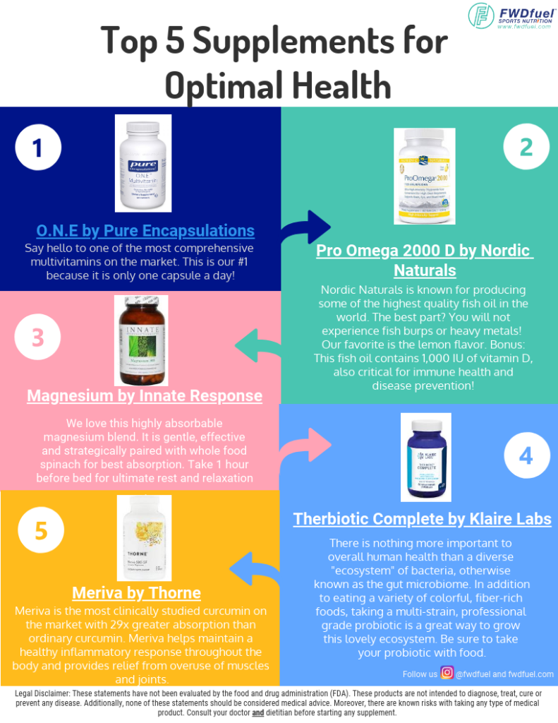 Infographic of the Top 5 Supplements from the Most Trusted Supplement Brands