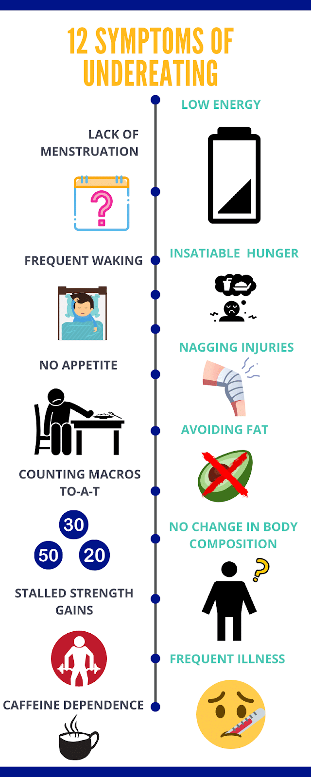 Infographic on the 12 signs of undereating.